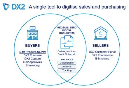DX2-a-single-tool