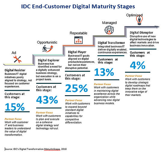IDC End-Customer Digital Maturity Stages
