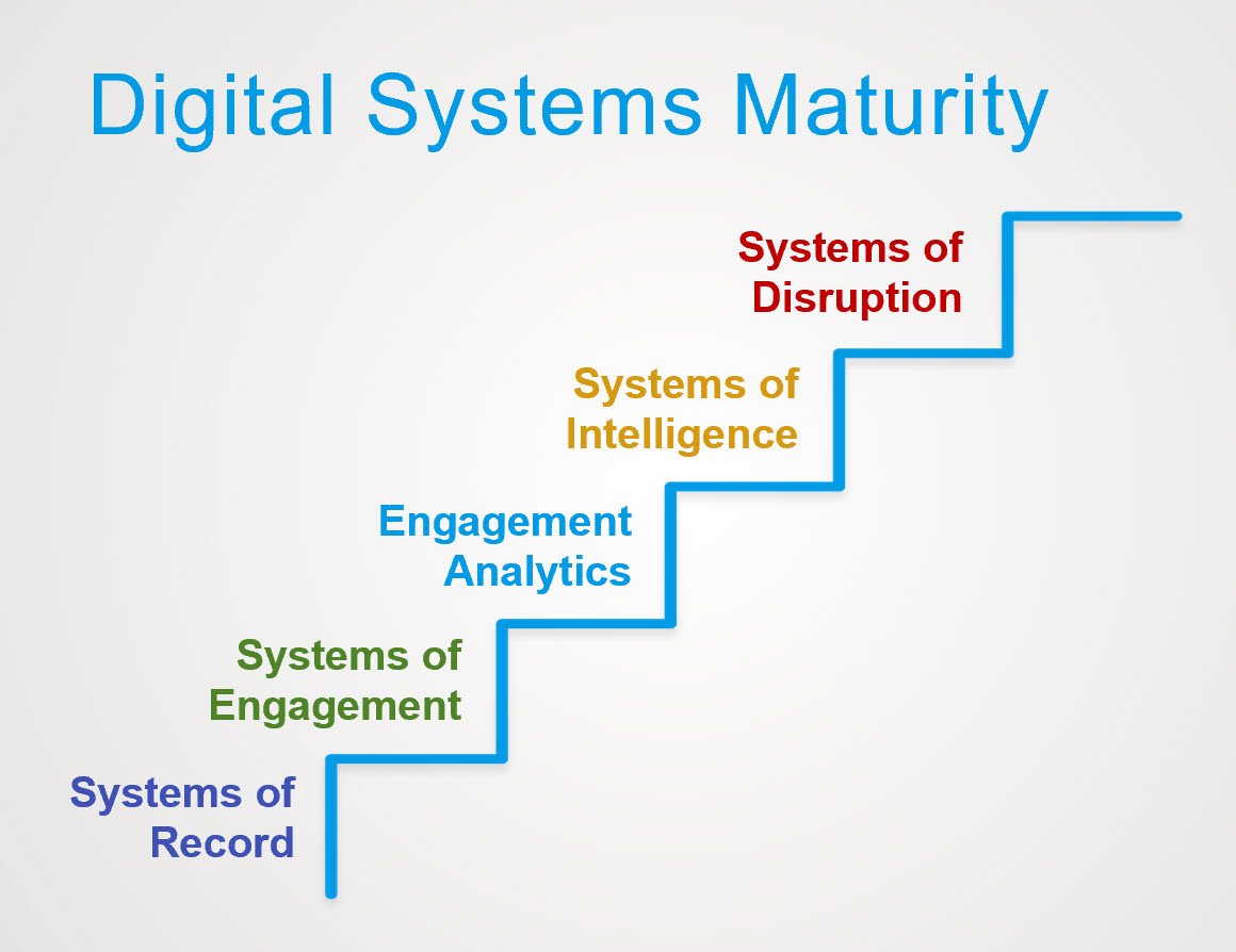 digital-systems-maturity
